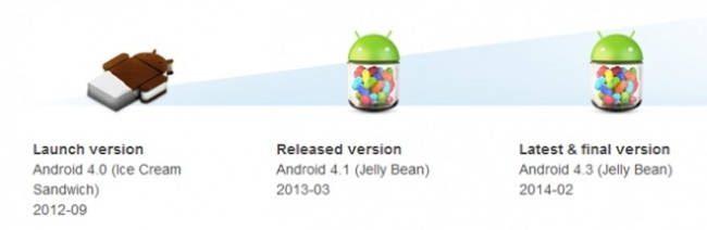 Sony Xperia T, Sony Xperia TX e Sony Xperia V não serão atualizados para a versão Android KitKat