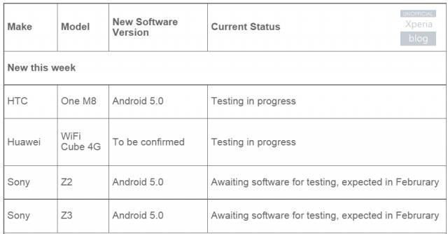 Android 5.0 Lollipop para Xperia Z2 e Xperia Z3 em Fevereiro
