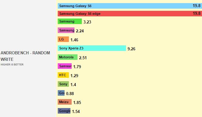 Samsung Galaxy S6 oblitera dispositivos em performance