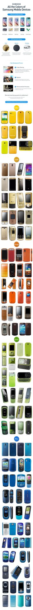 Samsung — Infográfico das cores usadas nos smartphones