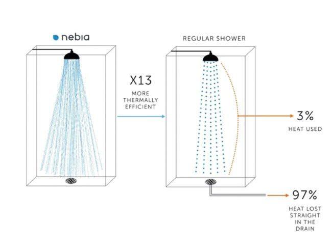 O novo chuveiro que promete reduzir 70% o consumo de água