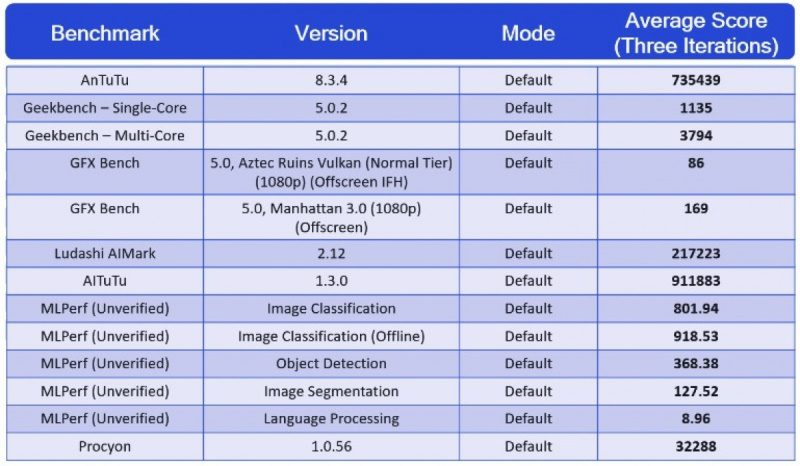 benchmark snapdragon 888