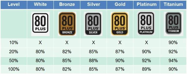 Comparação eficiência energética selo 80 Plus.