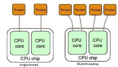 Exemplo multithreading.