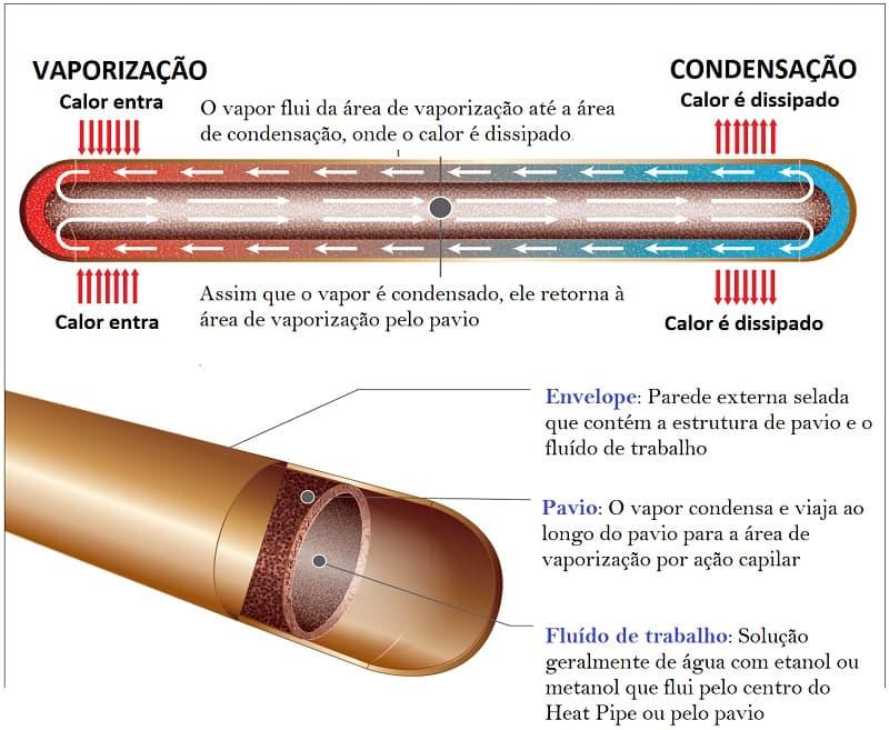 Como funciona um heat pipe.
