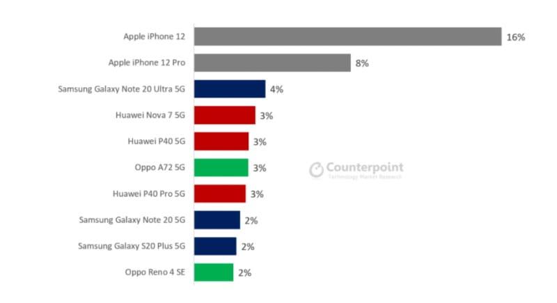 iphone 12 vendas
