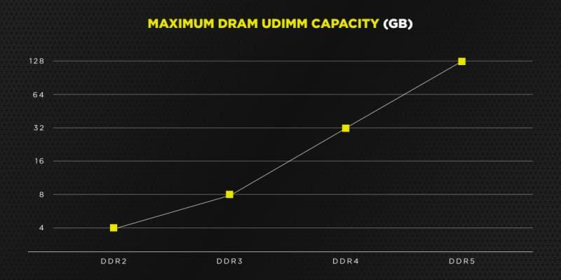capacidade de dram ddr5